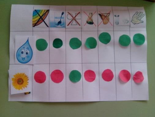 экспериментальная деятельность в детском саду старшая группа