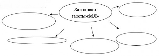 Русский язык 11 класс. Методика работы с заголовочными конструкциями публицистического стиля на уроках русского языка.